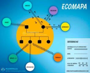 Ecomapa Ejemplo