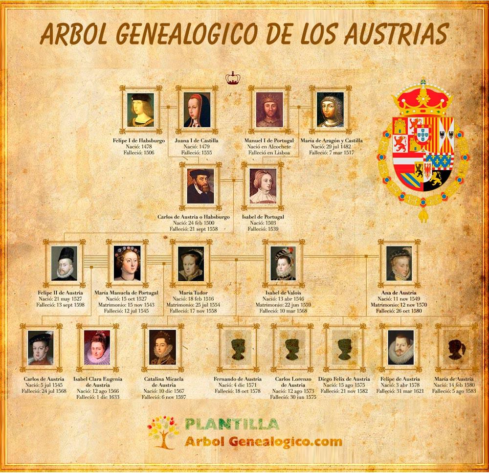 Arbol genealogico de los Austrias
